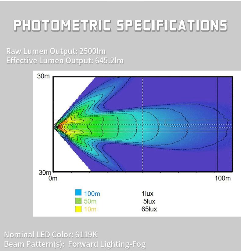 2005-2011 Lampu Kabut Led Toyota Tacoma Photometric