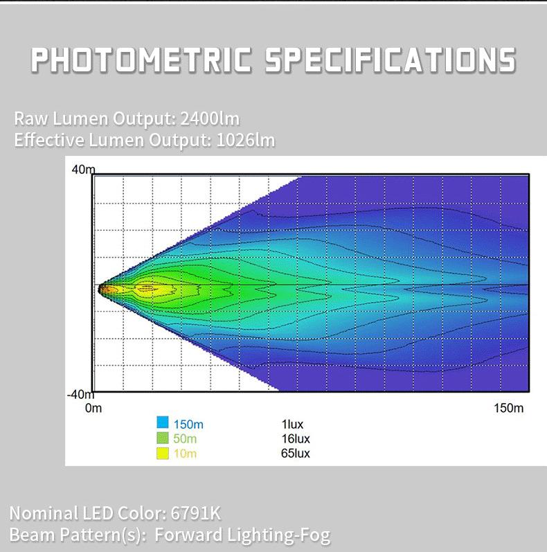 GMC Sierra 1500 LED antibrouillard photométriques