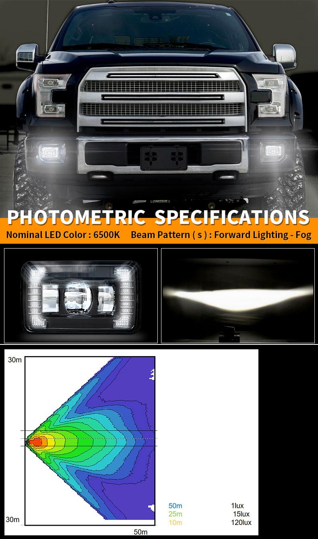Ford F150 Led Fog Lights Photometric